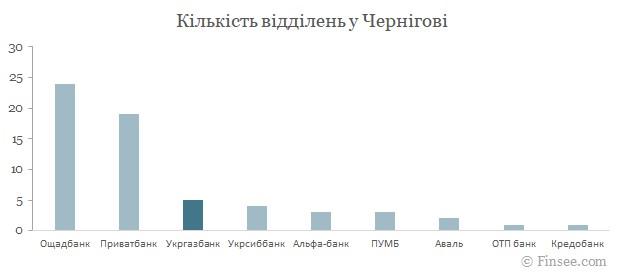 Укргазбанк Чернигов 2021