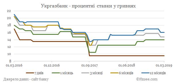 Укргазбанк депозиты гривны - динамика процентных ставок
