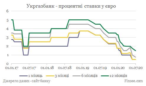 Укргазбанк депозиты евро - динамика процентных ставок