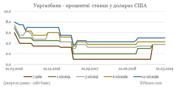 Укргазбанк депозиты доллары США - динамика процентных ставок