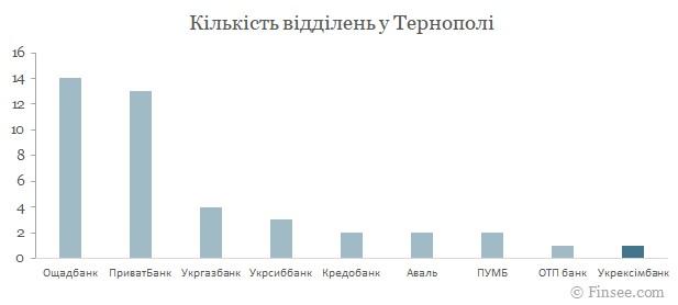 Укрексимбанк Тернополь 2021