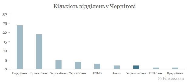 Укрексимбанк Чернигов 2021