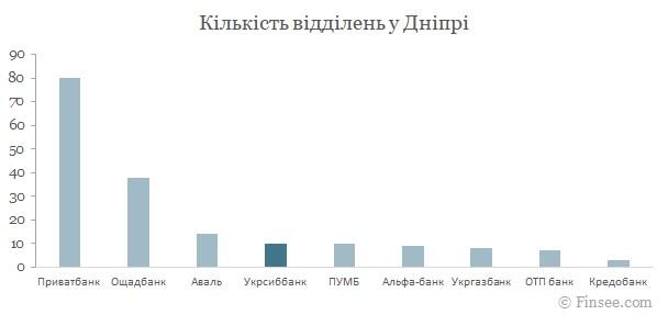 Укрсиббанк Днепр 2021