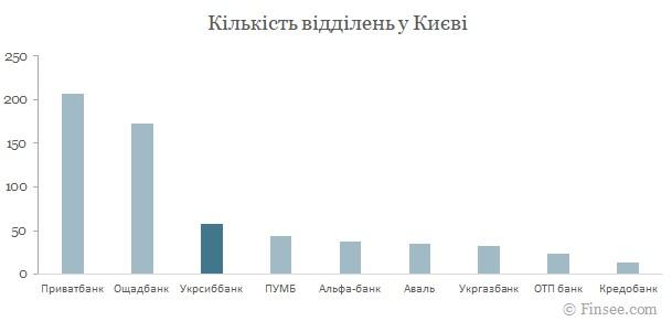Укрсиббанк Киев 2021
