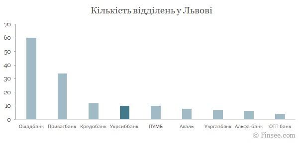 Укрсиббанк Львов 2021