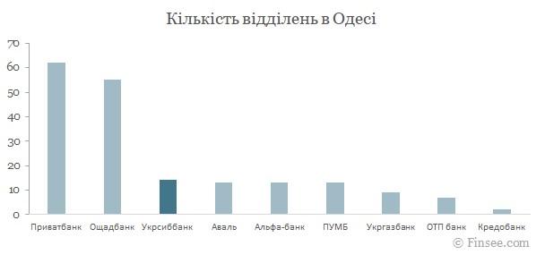 Укрсиббанк Одесса 2021