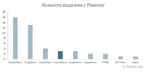 Укрсиббанк Ровно 2021