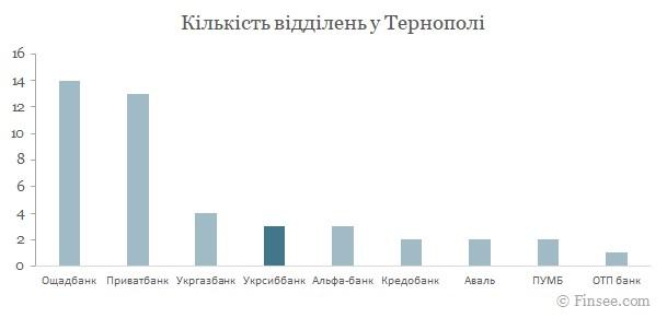Укрсиббанк Тернополь 2021