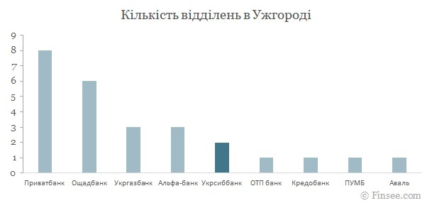 Укрсиббанк Ужгород 2021