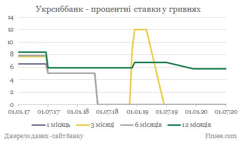 Укрсиббанк депозиты гривны - динамика процентных ставок