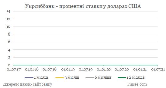 Укрсиббанк депозиты доллары США - динамика процентных ставок