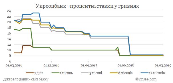 Укрсоцбанк депозиты гривны - динамика процентных ставок