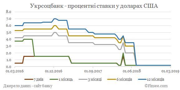 Укрсоцбанк депозиты доллары США - динамика процентных ставок