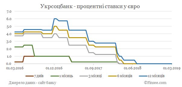 Укрсоцбанк депозиты евро - динамика процентных ставок