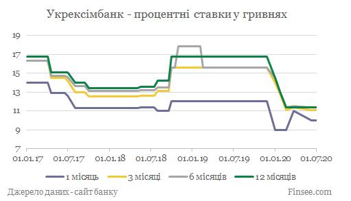 Укрексимбанк депозиты гривны - динамика процентных ставок