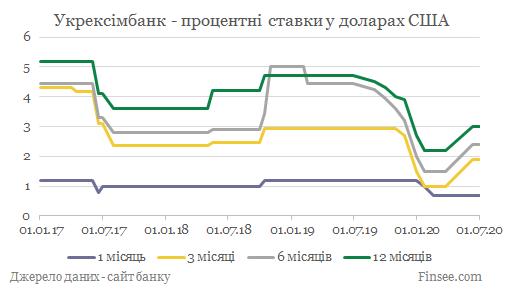 Укрексимбанк депозиты доллары США - динамика процентных ставок