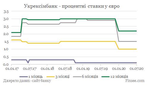 Укрексимбанк депозиты евро - динамика процентных ставок