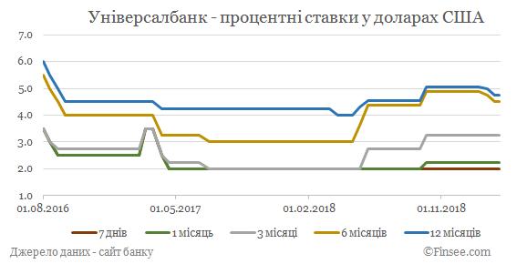 Универсал банк депозиты доллары США - динамика процентных ставок