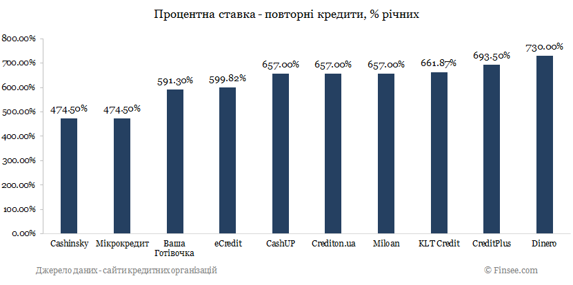 КредитПлюс кредит онлайн сравнение с конкурентами по процентной ставке - повторные кредиты 2019