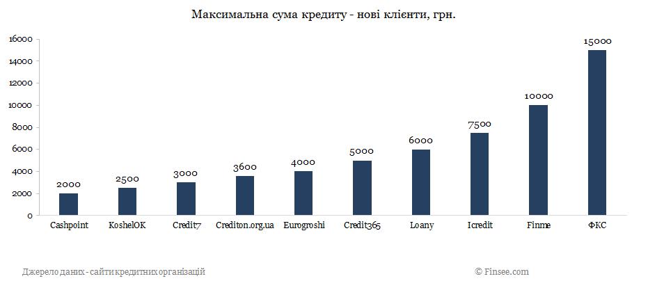 Crediton.org.ua кредит онлайн сравнение с конкурентами по максимальной сумме - новые кредиты 2019