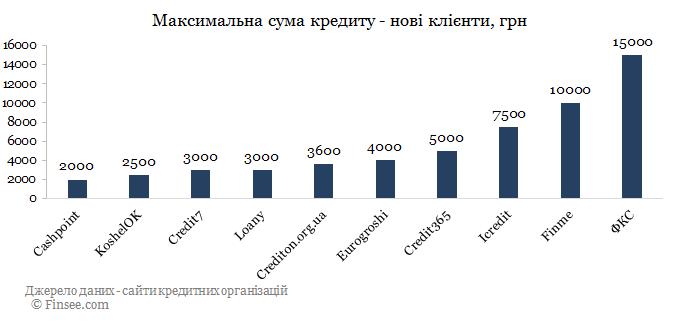ФКС кредит онлайн сравнение с конкурентами по максимальной сумме - новые кредиты 2019