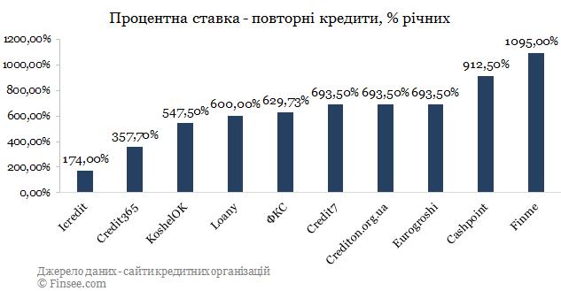 ФКС кредит онлайн сравнение с конкурентами по процентной ставке - повторные кредиты 2019