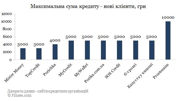 Pozika.com.ua кредит онлайн сравнение с конкурентами по максимальной сумме - новые кредиты 2019