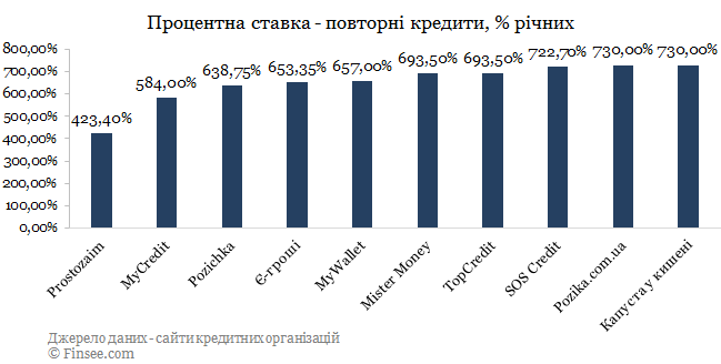 Pozika кредит онлайн сравнение с конкурентами по процентной ставке - повторные кредиты 2019