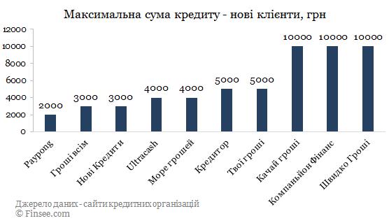 Kachay кредит онлайн сравнение с конкурентами по максимальной сумме - новые кредиты 2019