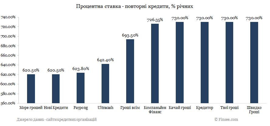 Groshivsim кредит онлайн сравнение с конкурентами по процентной ставке - повторные кредиты 2019
