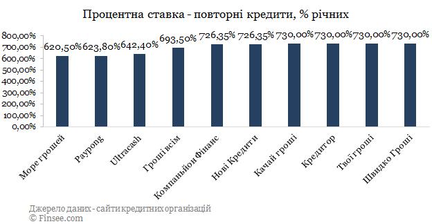 Kachay кредит онлайн сравнение с конкурентами по процентной ставке - повторные кредиты 2019