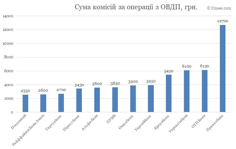 Сумма комиссий по операциям с ОВГЗ - сравнение по банкам