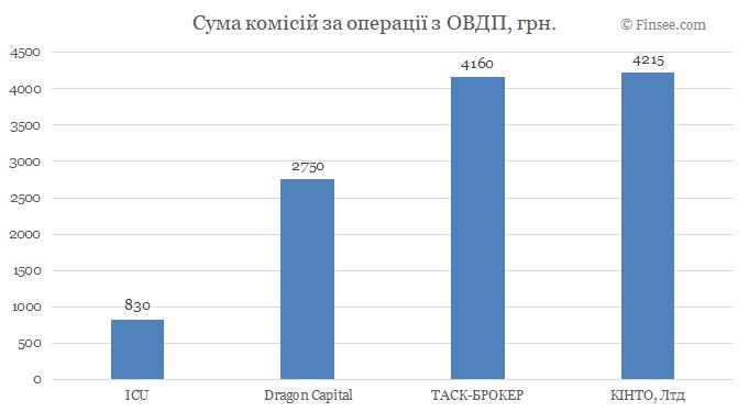 Сумма комиссий по операциям с ОВГЗ - сравнение по инвестиционным компаниям